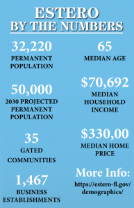 Estero by the numbers
